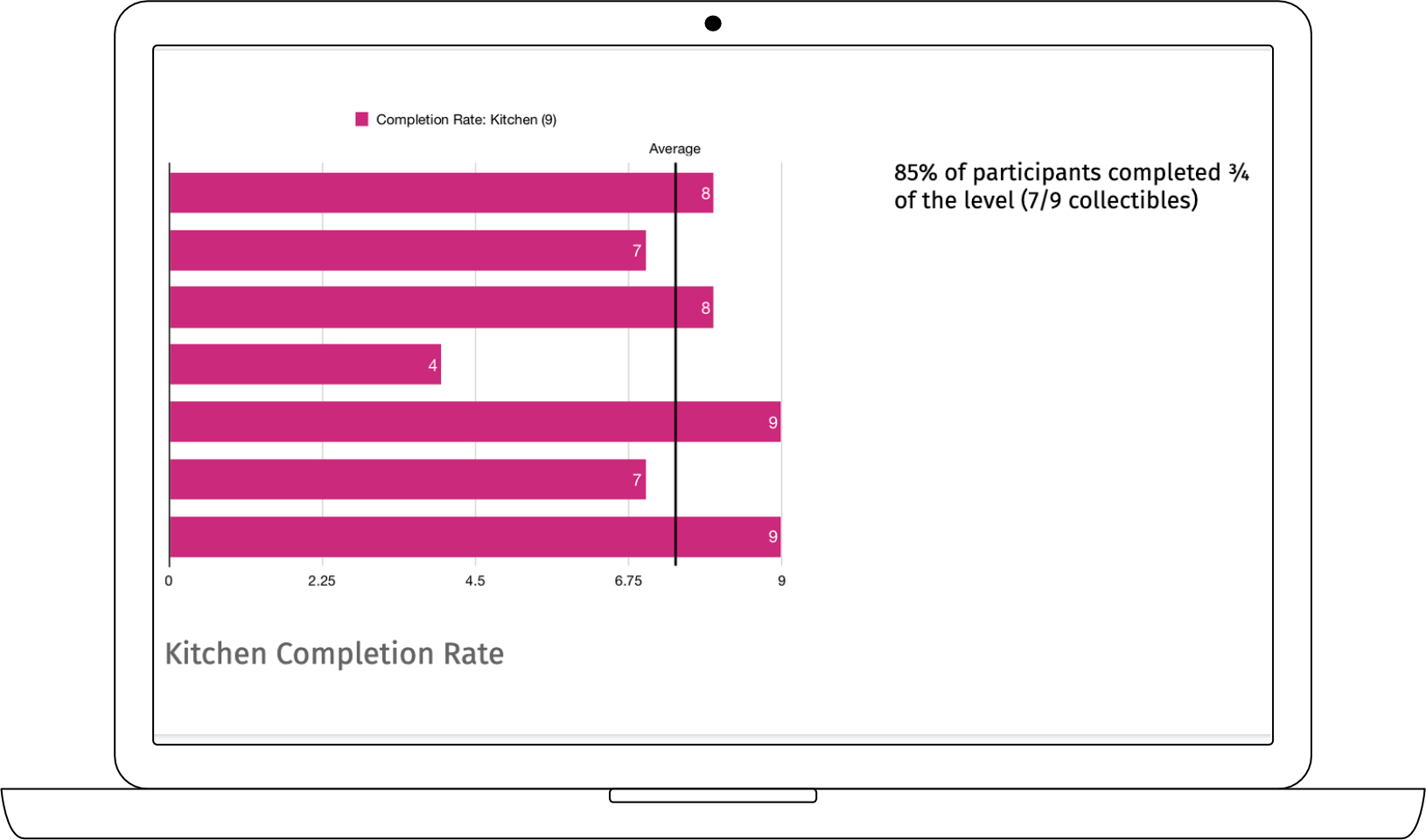 Measuring user completion rate of second level
